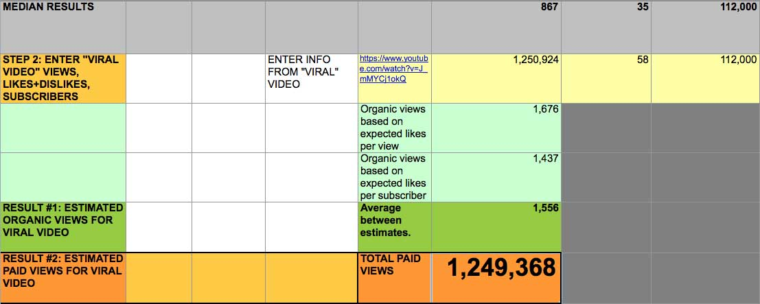 How to total the organic views